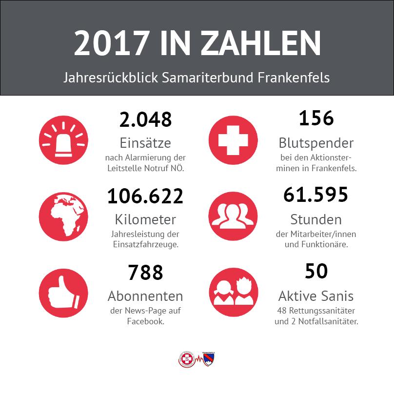 ASBÖ 2017 in Zahlen